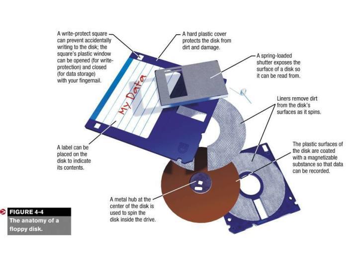 Understanding Computers Ch.4
