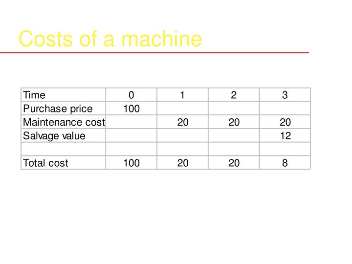 Costs of a machine