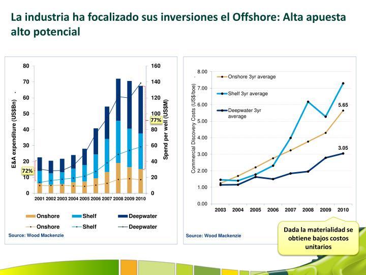 La industria ha focalizado sus inversiones el Offshore: Alta apuesta alto potencial