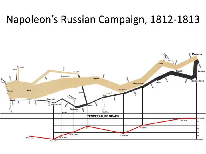 Napoleon's Russian Campaign, 1812-1813