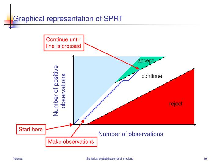 Graphical representation of SPRT