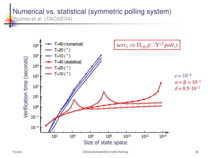 Numerical vs. statistical (symmetric polling system)