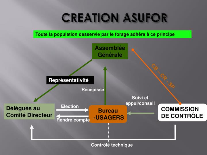 CREATION ASUFOR