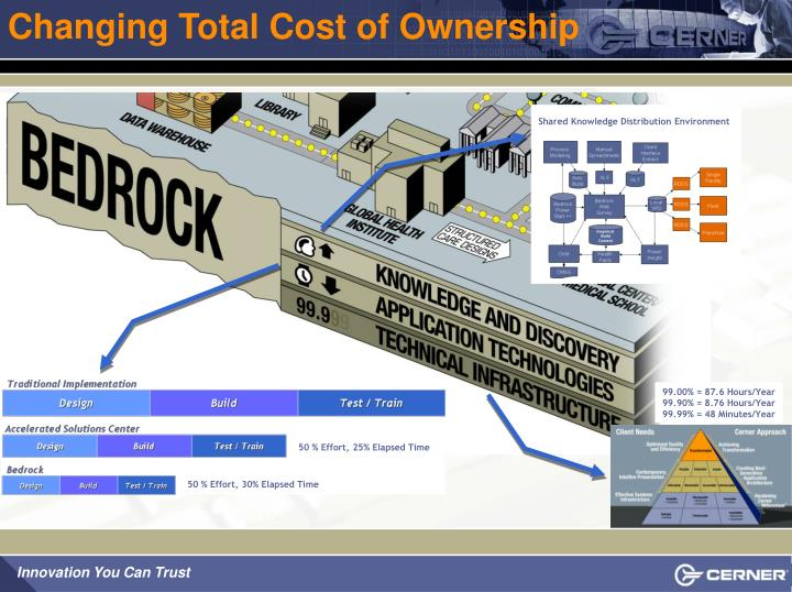 Changing Total Cost of Ownership