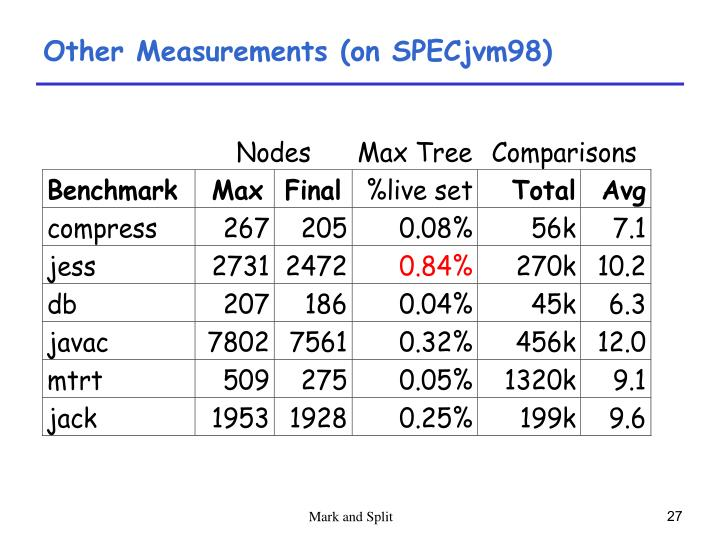 Other Measurements (on SPECjvm98)