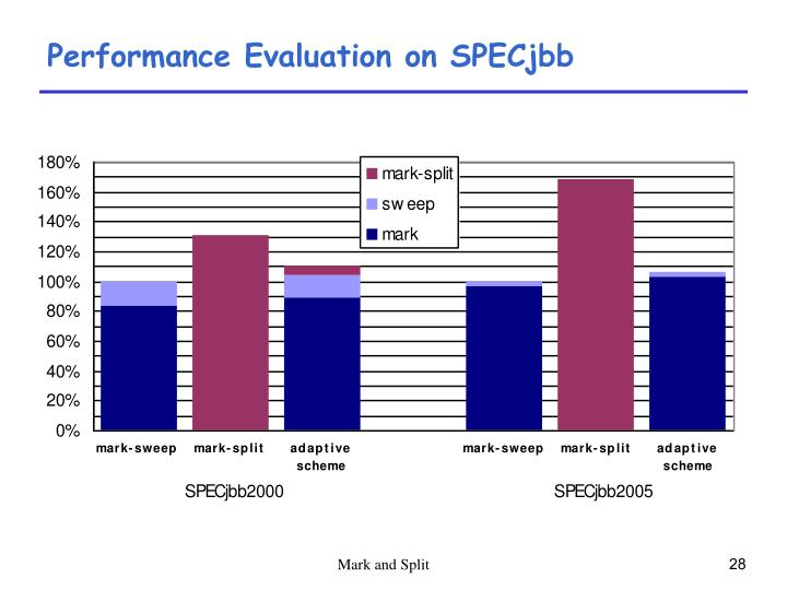 Performance Evaluation on SPECjbb