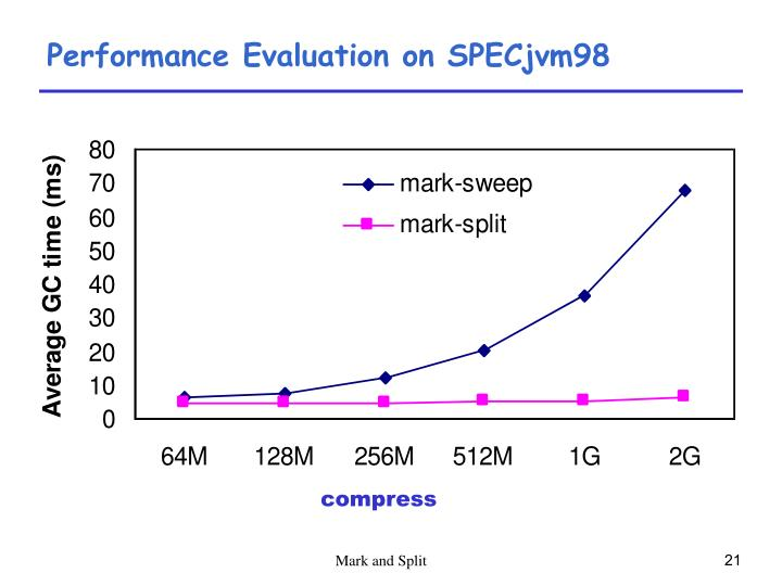 Performance Evaluation on SPECjvm98