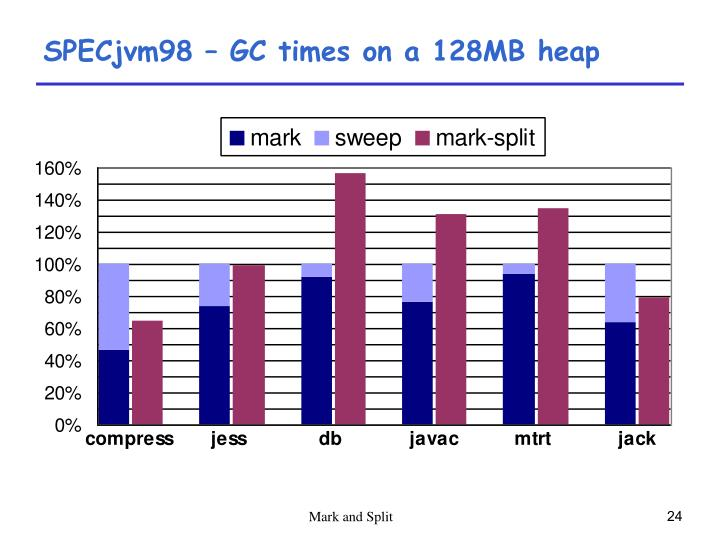 SPECjvm98 – GC times on a 128MB heap