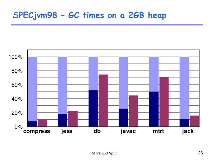 SPECjvm98 – GC times on a 2GB heap