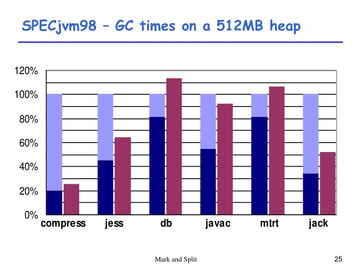 SPECjvm98 – GC times on a 512MB heap