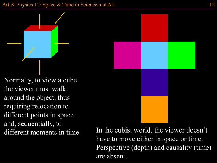 Normally, to view a cube the viewer must walk around the object, thus requiring relocation to different points in space and, sequentially, to different moments in time.