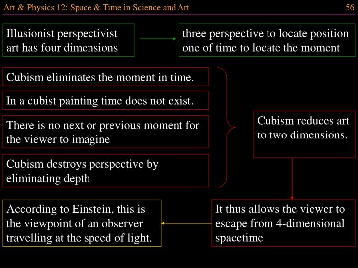 Illusionist perspectivist art has four dimensions