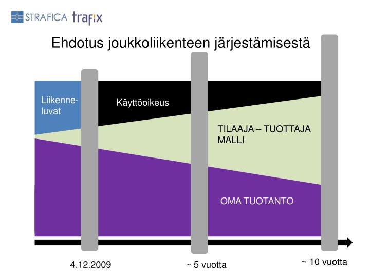 Ehdotus joukkoliikenteen järjestämisestä
