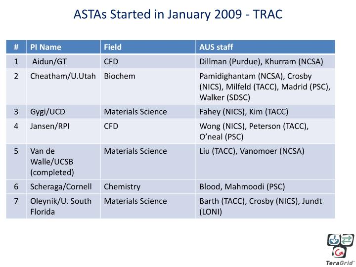 ASTAs Started in January 2009 - TRAC