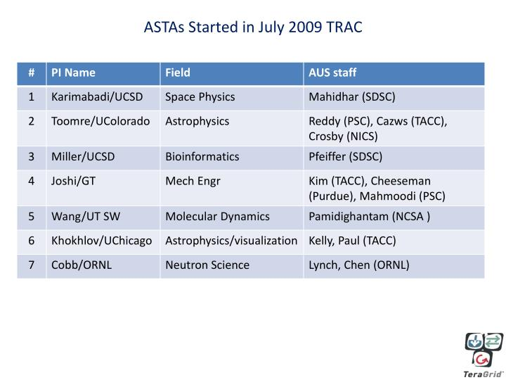 ASTAs Started in July 2009 TRAC