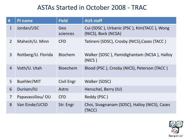 ASTAs Started in October 2008 - TRAC