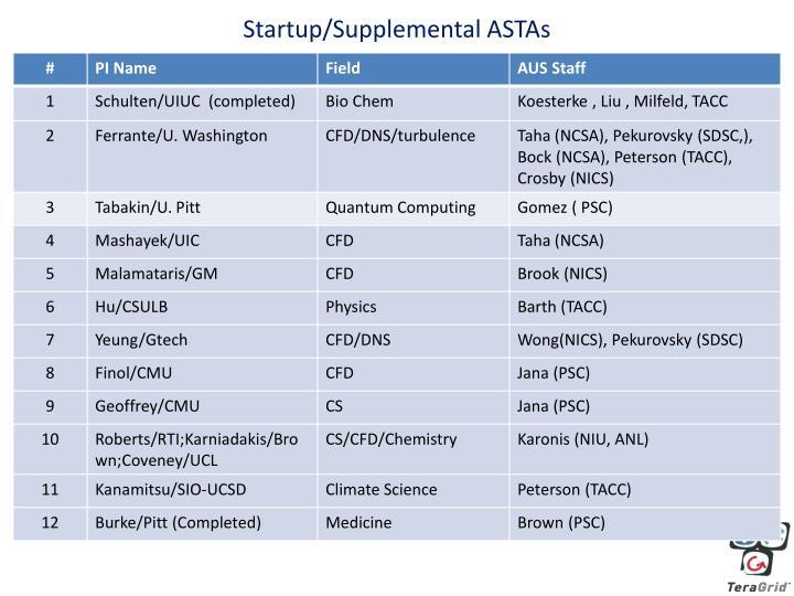 Startup/Supplemental ASTAs