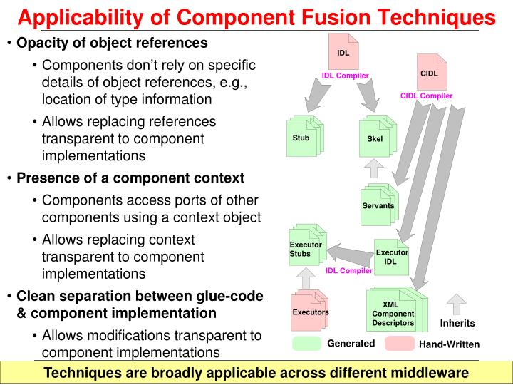 Applicability of Component Fusion Techniques