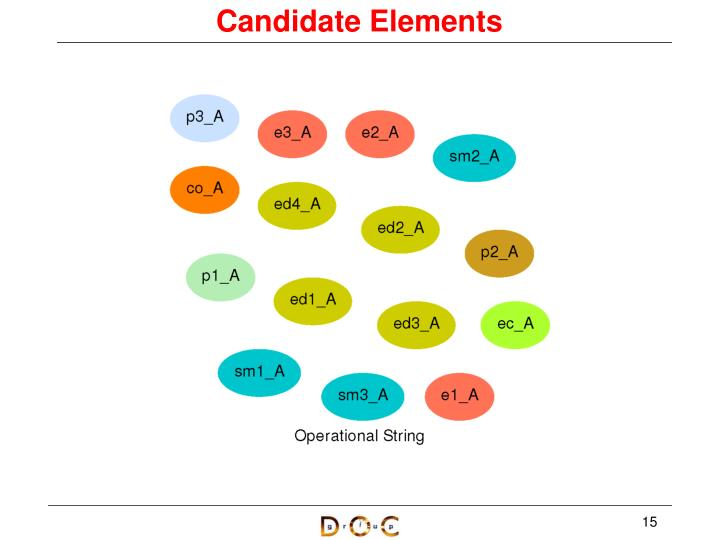 Candidate Elements