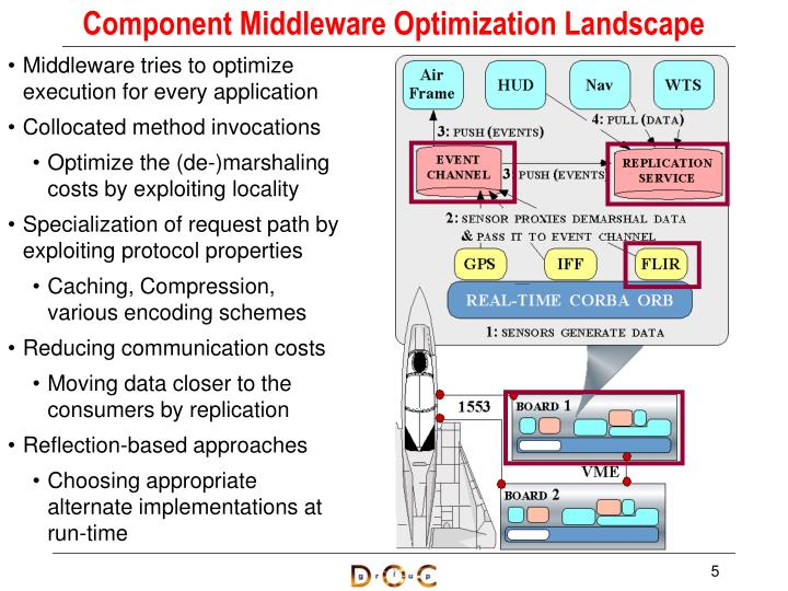 Component Middleware Optimization Landscape