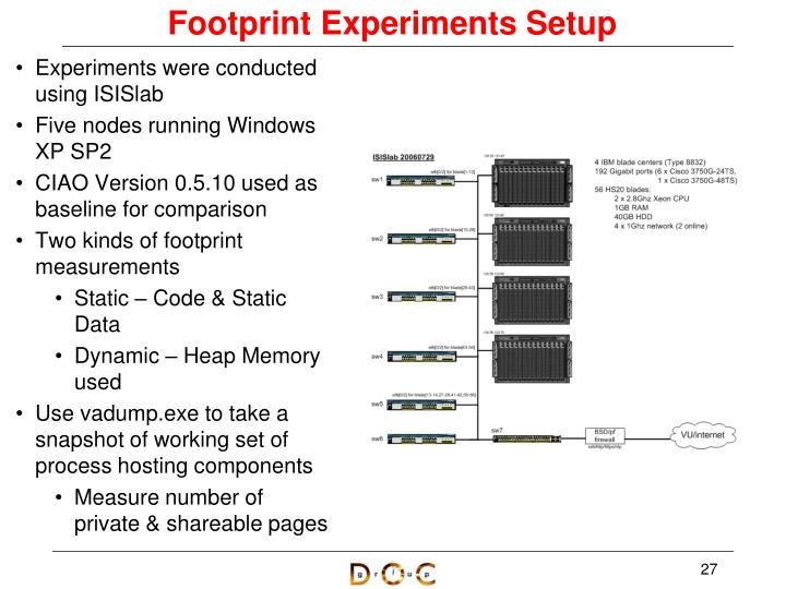 Footprint Experiments Setup