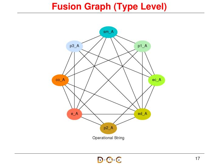 Fusion Graph (Type Level)