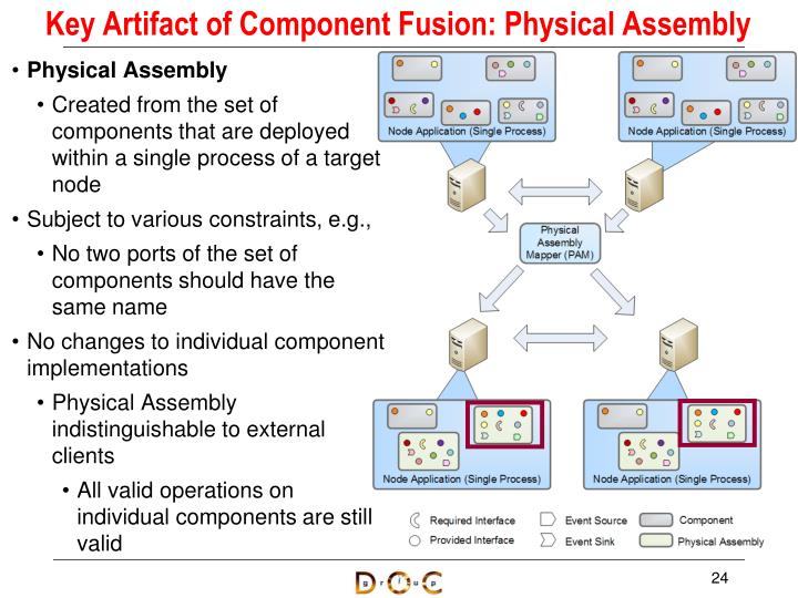 Key Artifact of Component Fusion: Physical Assembly