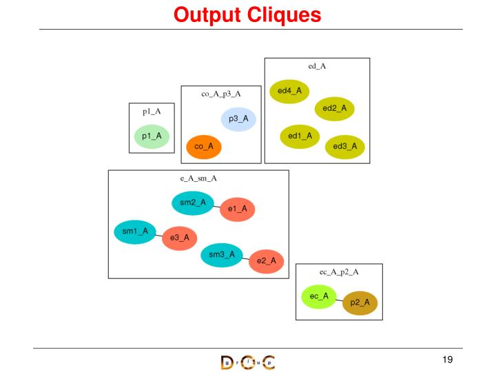 Output Cliques