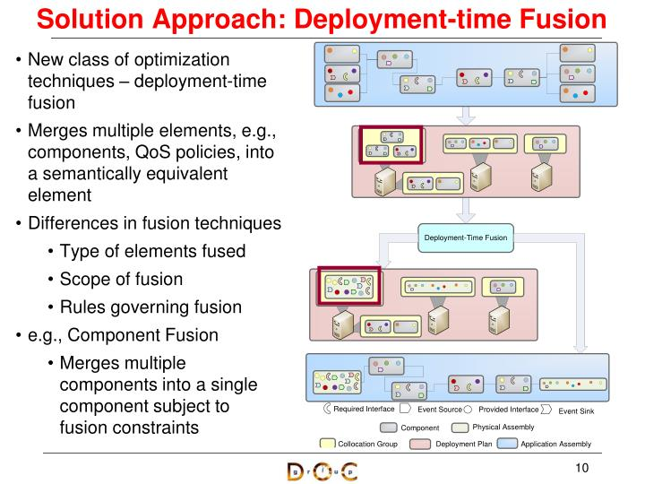 Solution Approach: Deployment-time Fusion