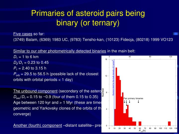 Primaries of asteroid pairs being