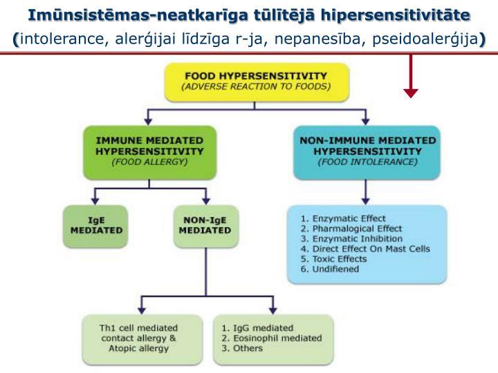 Imūnsistēmas-neatkarīga tūlītējā hipersensitivitāte