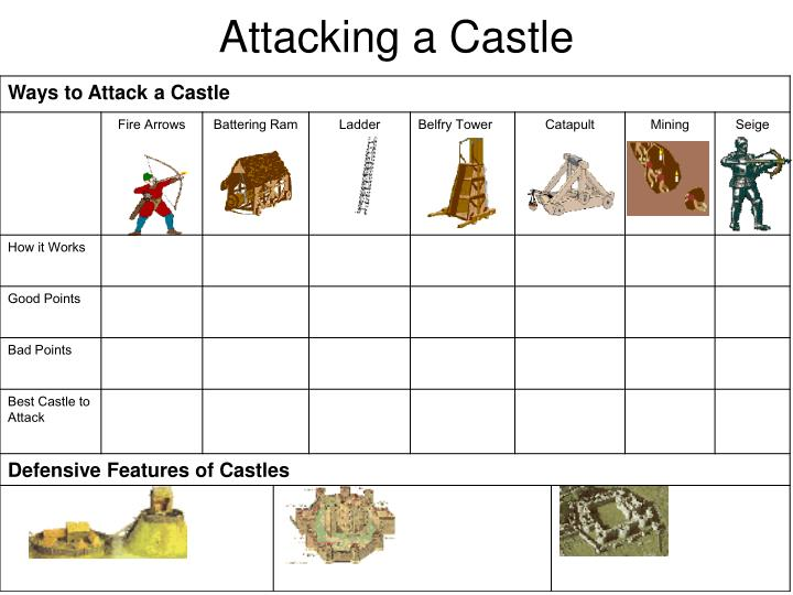 Attacking a castle