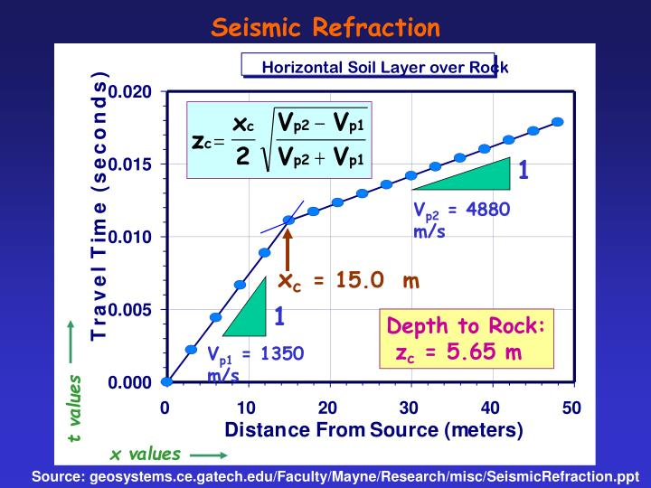Seismic refraction1