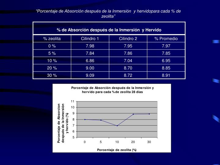 """""""Porcentaje de Absorción después de la Inmersión"""