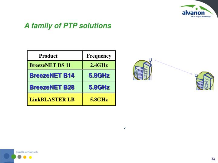 A family of PTP solutions