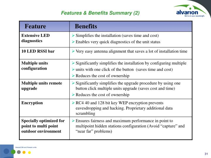 Features & Benefits Summary (2)