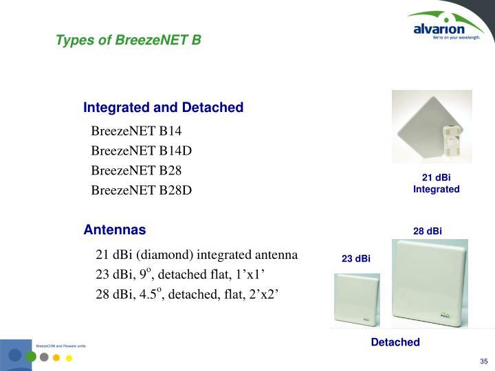 BreezeNET B14