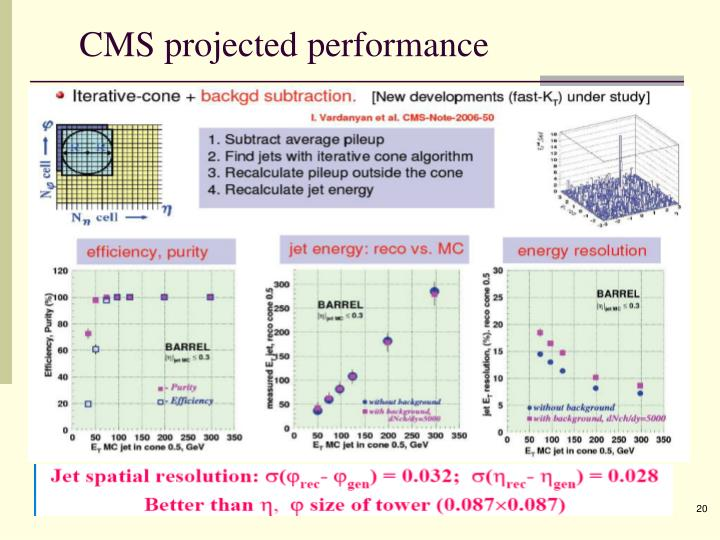 CMS projected performance