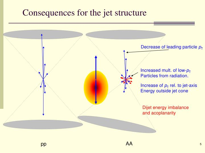 Consequences for the jet structure