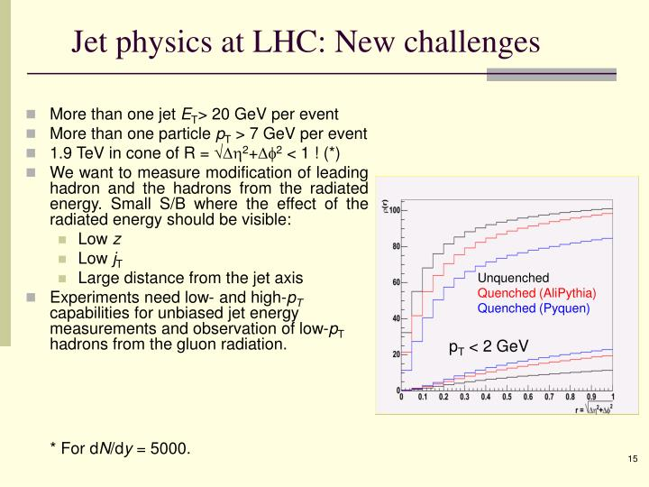 Jet physics at LHC: New challenges