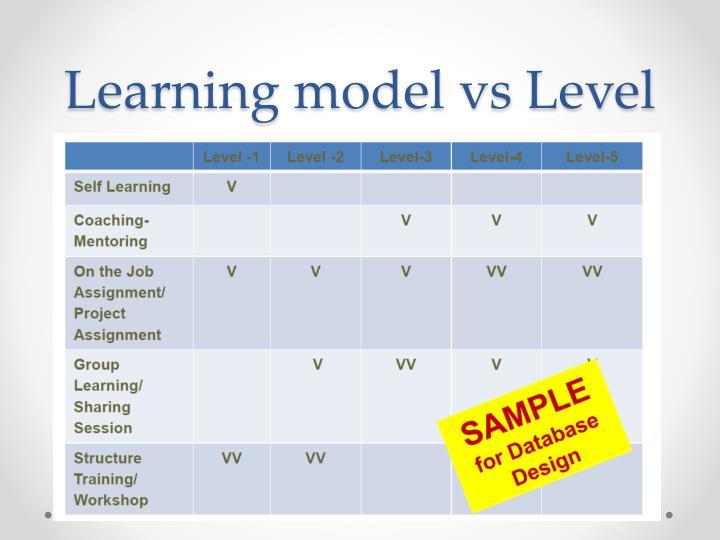 Learning model vs Level