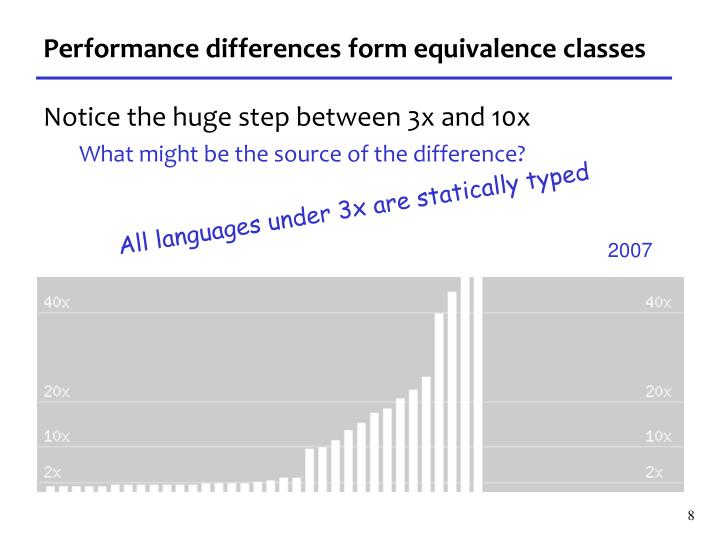 Performance differences form equivalence classes