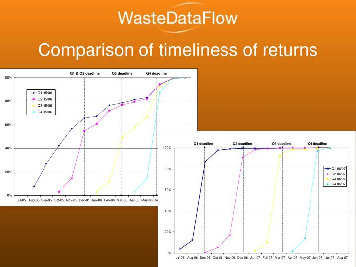 Comparison of timeliness of returns