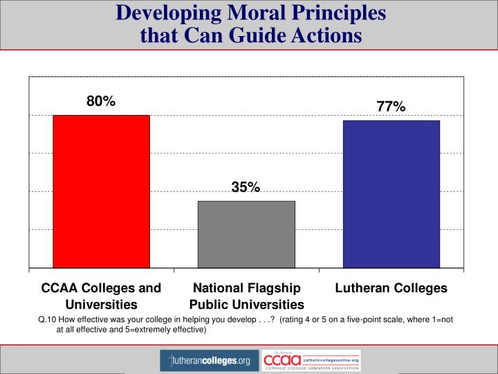Developing Moral Principles