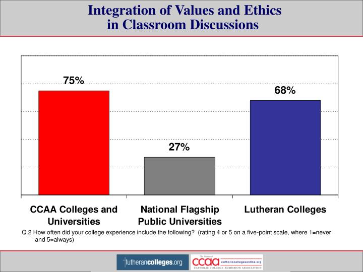 Integration of Values and Ethics