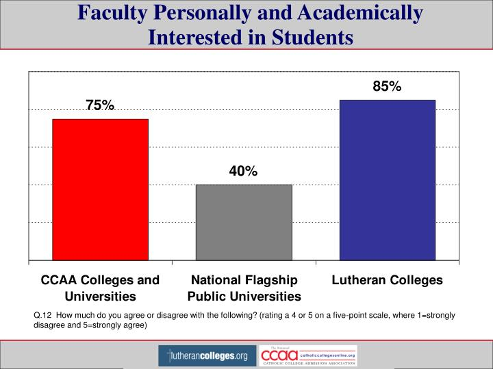 Faculty Personally and Academically Interested in Students