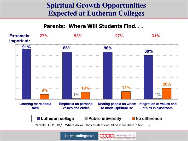 Spiritual Growth Opportunities