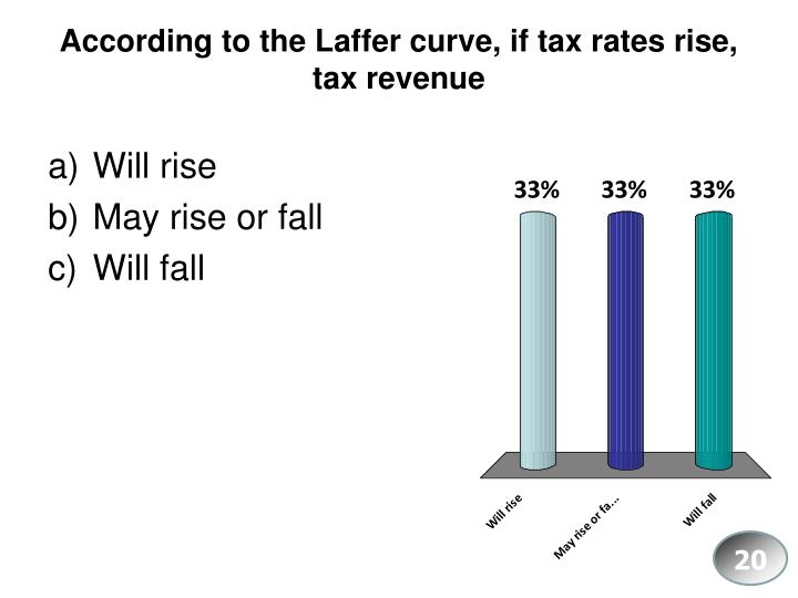 According to the Laffer curve, if tax rates rise, tax revenue