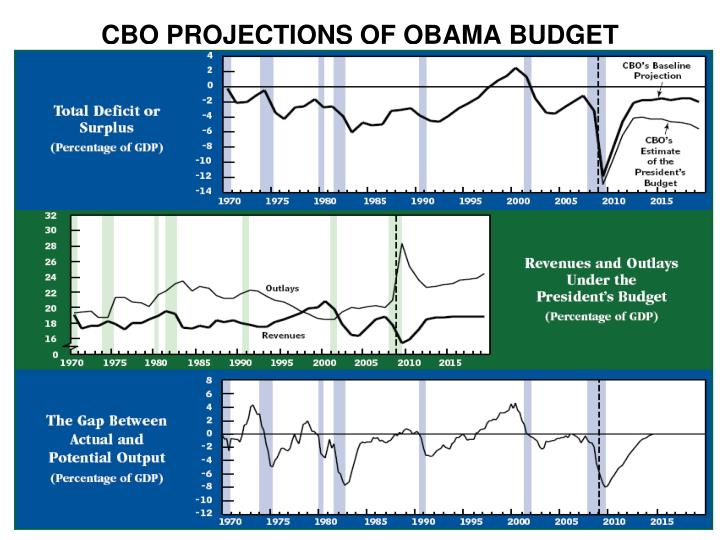 CBO PROJECTIONS OF OBAMA BUDGET