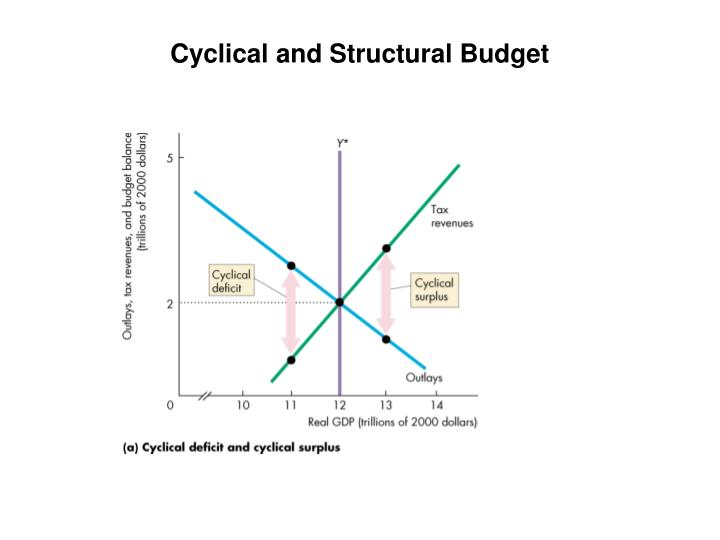 Cyclical and Structural Budget